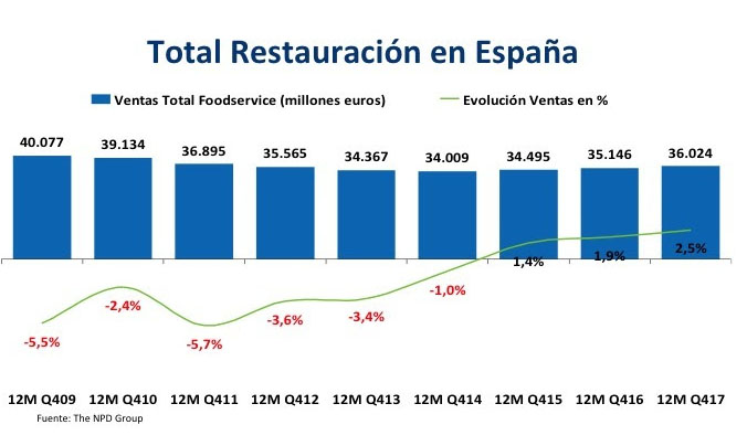 bares y restaurantes en 2017