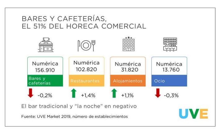 informe uve restaurantes cafeterias hoteles - fuente uve