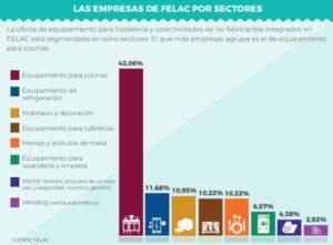 empresas de la felac por sectores
