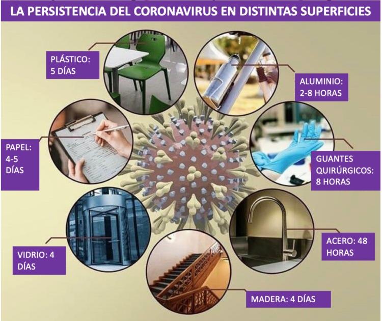 permanencia covid-19 en materiales