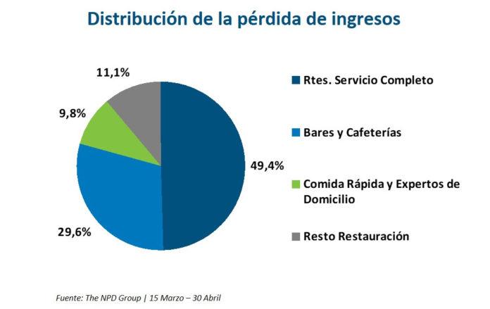 Distribución pérdidas NPD