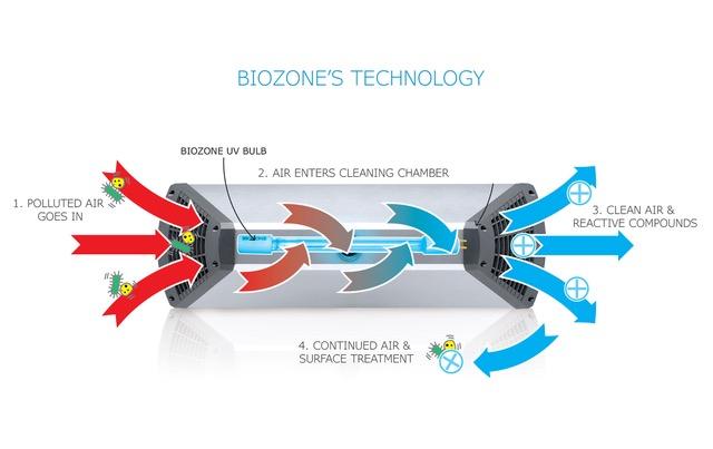 Biozone - sistema purificacion aire